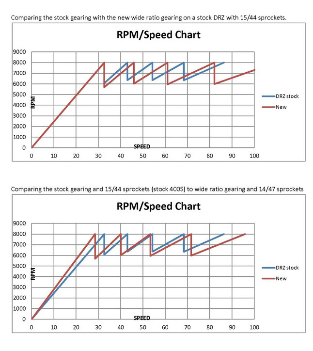 ACT RPM comparison
