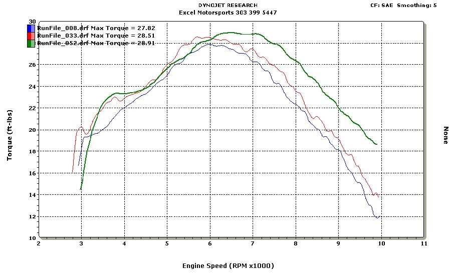 DRZ torque dyno results